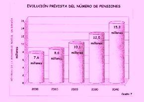evolucion-pensiones