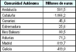 autorizacion-de-deuda-a-comunidades-autonomas