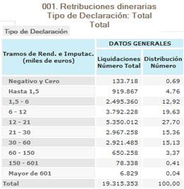 Retribuciones dinerarias