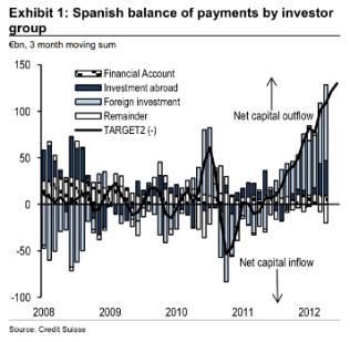 grafico-salida-de-capitales-de-espana