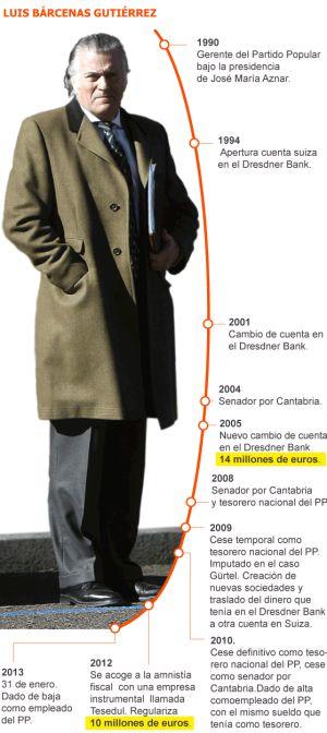 Luís Bárcenas (Foto El País)
