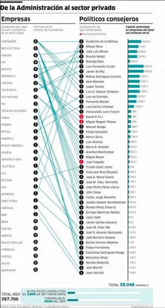 Conexiones politicos y empresas