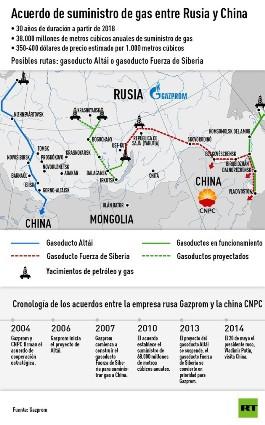Acuerdo de suministro de gas entre Rusia y China