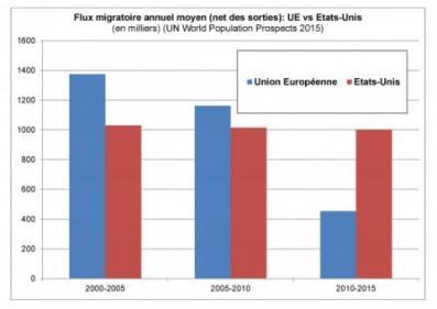 Grafico Refugiados